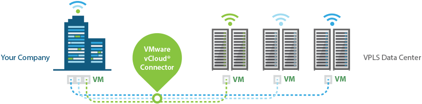 VMware vCloud® Connector